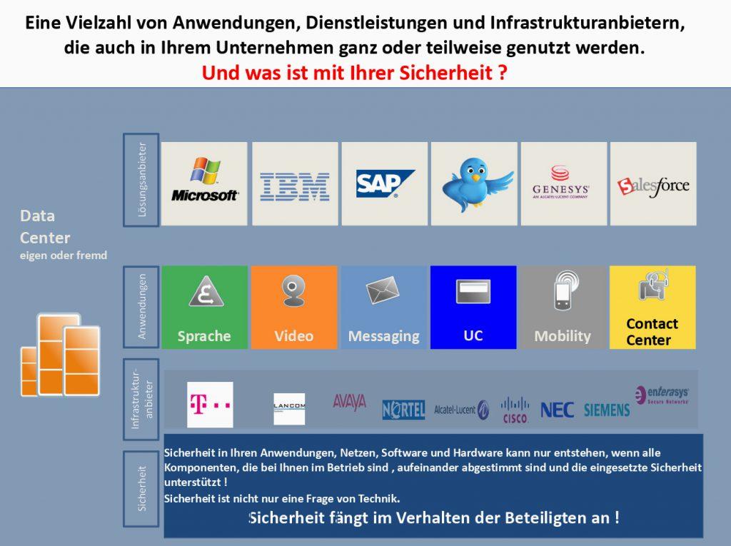 Sicherheitsaspekte von Anwendungen, Dienstleistungen und Infrastrukturanbietern